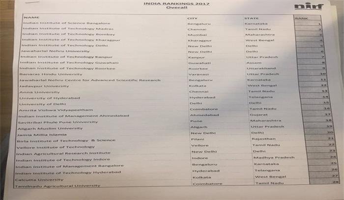 देश के टॉप-10 यूनिवर्सिटी की सूची हुई जारी, देश विरोधी नारों के चलते जेएनयू पिछड़ी