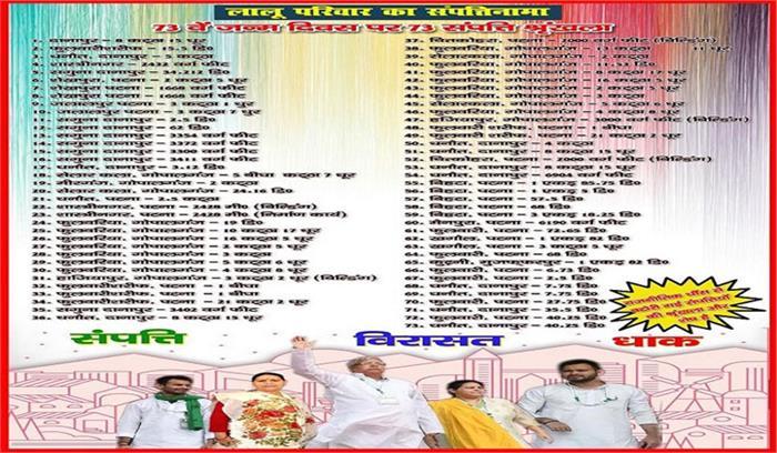 लालू का आज 73वां जन्मदिन , विरोधियों ने परिवार की 73 संपत्तियों के पोस्टर लगाए, राजद नेता भड़के